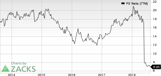 Wyndham Worldwide Corp PE Ratio (TTM)