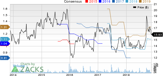 Steelcase Inc. Price and Consensus