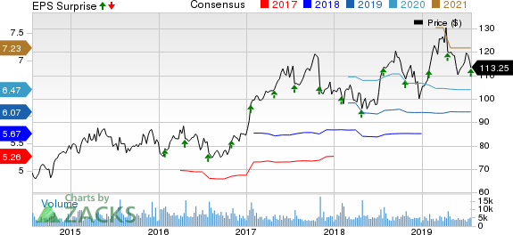 Check Point Software Technologies Ltd. Price, Consensus and EPS Surprise