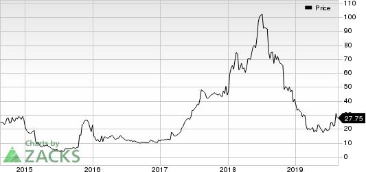 Weight Watchers International Inc Price