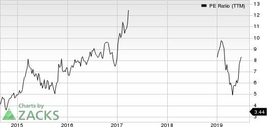 Grupo Financiero Galicia S.A. PE Ratio (TTM)