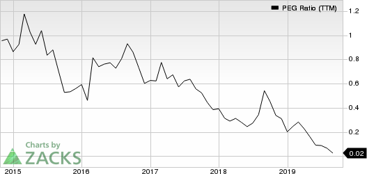 Mallinckrodt public limited company PEG Ratio (TTM)