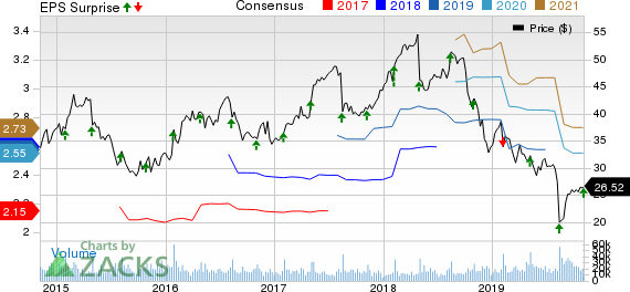 Tapestry, Inc. Price, Consensus and EPS Surprise