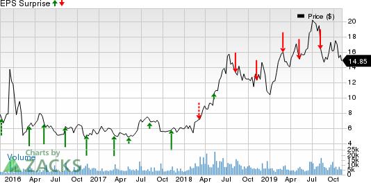 Sunrun Inc. Price and EPS Surprise