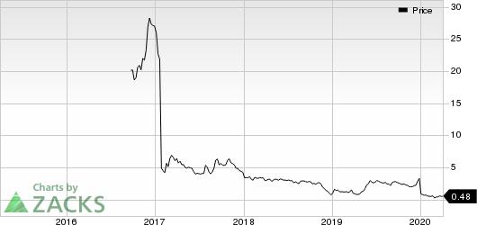 Novan Inc. Price