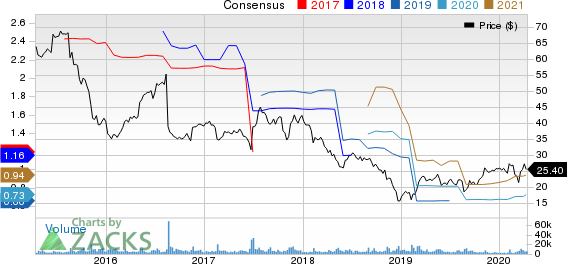 The Hain Celestial Group, Inc. Price and Consensus