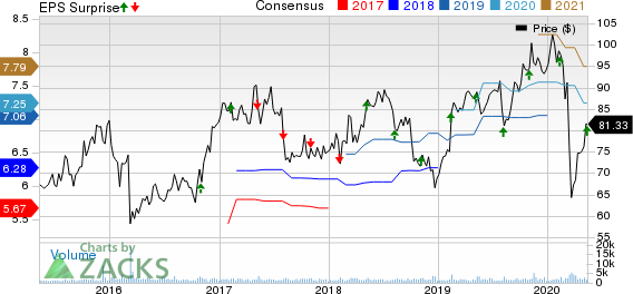 j2 Global Inc Price, Consensus and EPS Surprise
