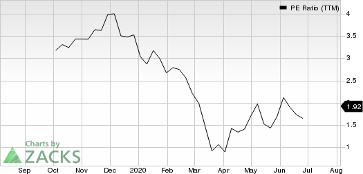 Garrett Motion Inc. PE Ratio (TTM)