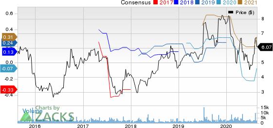 Harmonic Inc. Price and Consensus