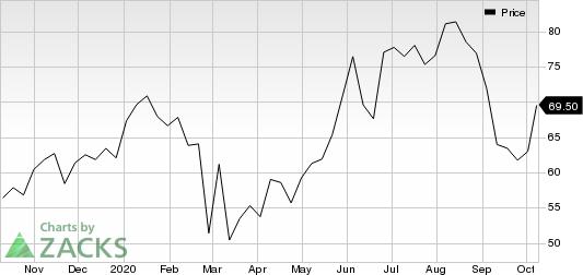 AeroVironment, Inc. Price