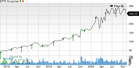 Ringcentral, Inc. Price and EPS Surprise