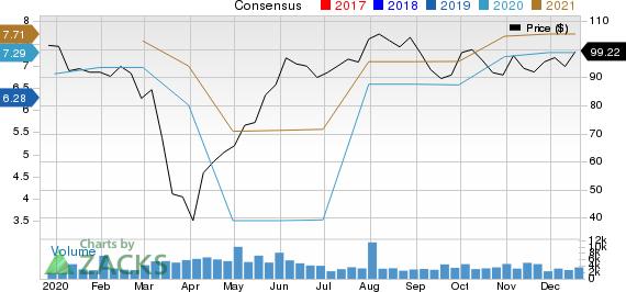 Polaris Inc. Price and Consensus