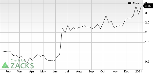 ClearSign Combustion Corporation Price