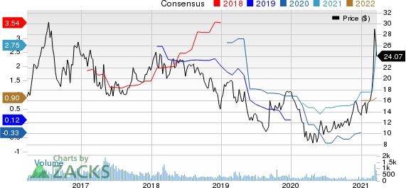 Olympic Steel, Inc. Price and Consensus