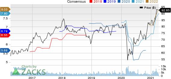 Royal Bank Of Canada Price and Consensus