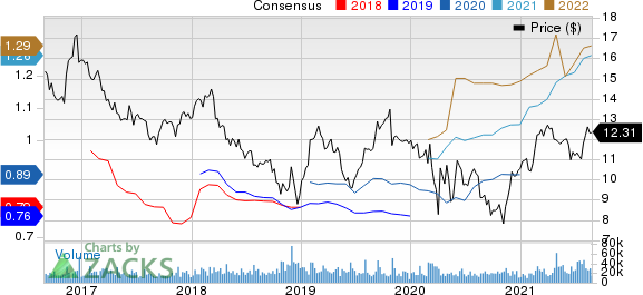 New York Community Bancorp, Inc. Price and Consensus