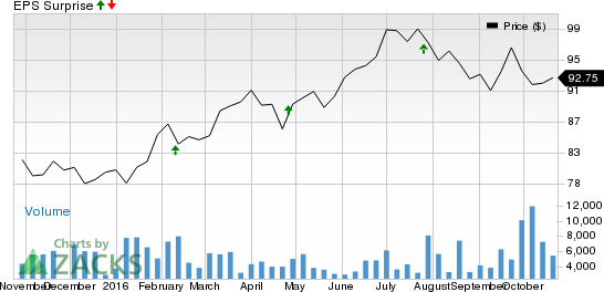 Should You Sell DTE Energy (DTE) Before Earnings?