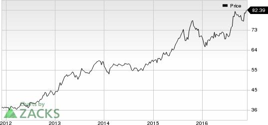 Arch Capital (ACGL) Prices Senior Notes Worth $950 Million
