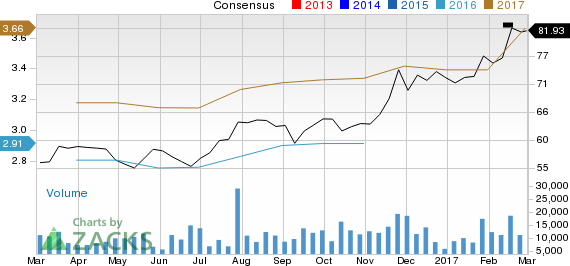 Is Analog Devices (ADI) Stock a Solid Choice Right Now?