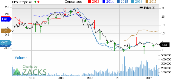 Here's Why Shares of Chesapeake Energy (CHK) are Tumbling Today
