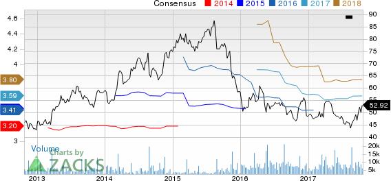 Williams-Sonoma, Inc. Price and Consensus