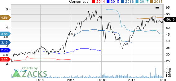 Norwegian Cruise Line Holdings Ltd. Price and Consensus