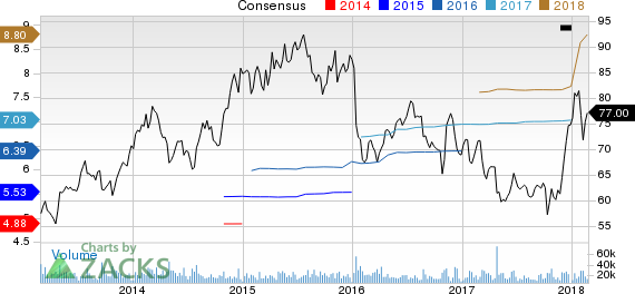 Express Scripts Holding Company Price and Consensus