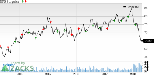 Whats In Store For Dominion Energy D In Q1 Earnings Nasdaq
