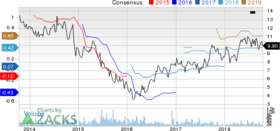 Newpark Resources, Inc. Price and Consensus