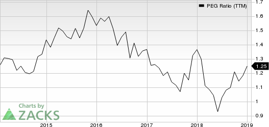 AutoZone, Inc. PEG Ratio (TTM)