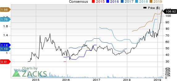 CyberArk Software Ltd. Price and Consensus