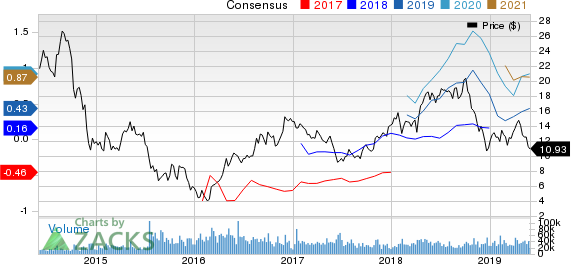 WPX Energy, Inc. Price and Consensus