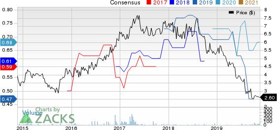 Sappi Ltd. Price and Consensus