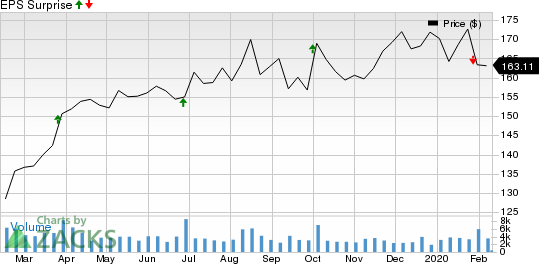 McCormick & Company, Incorporated Price and EPS Surprise