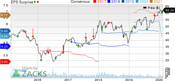 Voya Financial, Inc. Price, Consensus and EPS Surprise