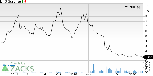 CannTrust Holdings Inc. Price and EPS Surprise