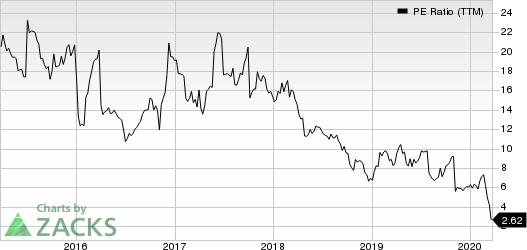 Modine Manufacturing Company PE Ratio (TTM)