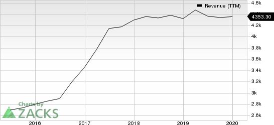 Broadridge Financial Solutions, Inc. Revenue (TTM)