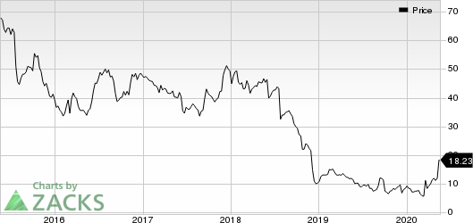 United Natural Foods, Inc. Price