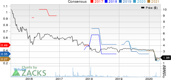 HUNT COMPANIES FINANCE TRUST, INC. Price and Consensus