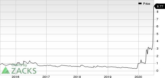 CytoDyn Inc. Price