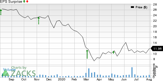 Benefitfocus, Inc. Price and EPS Surprise
