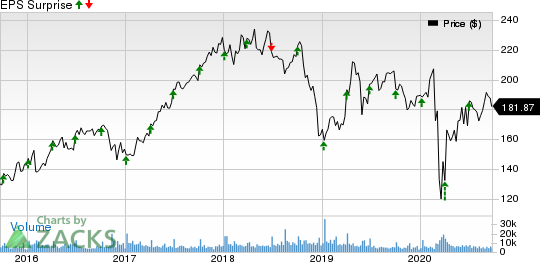 Constellation Brands Inc Price and EPS Surprise