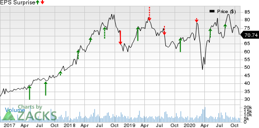 GoDaddy Inc. Price and EPS Surprise