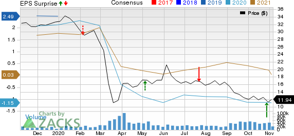 Suncor Energy  Inc. Price, Consensus and EPS Surprise