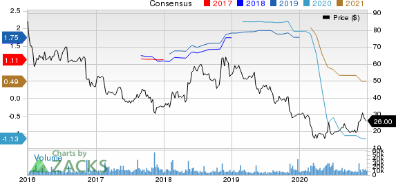 TripAdvisor, Inc. Price and Consensus