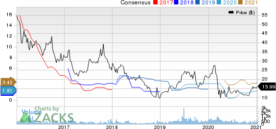 OchZiff Capital Management Group LLC Price and Consensus