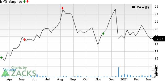 Mirum Pharmaceuticals, Inc. Price and EPS Surprise