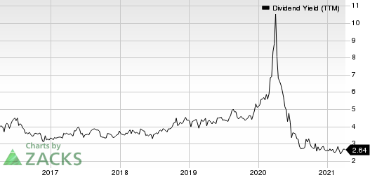 Escalade, Incorporated Dividend Yield (TTM)