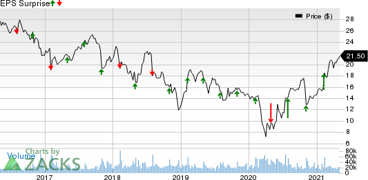 Hanesbrands Inc. Price and EPS Surprise